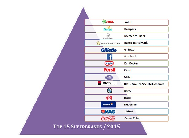 Top15Superbrands 2015
